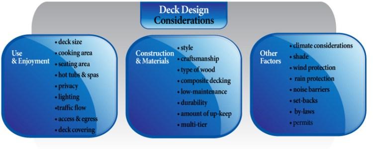 Composite Deck Design Process