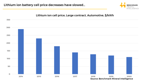 Lithium ion battery cell costs
