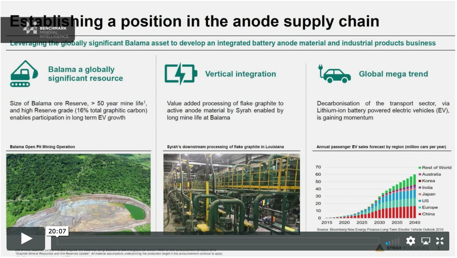 Strengthening the anode supply chain