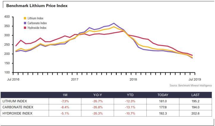 lithium price index
