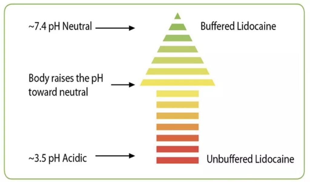 anesthetic PH graph