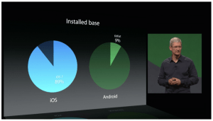 iOS-vs-Android-Tim-Cook-WWDC-2014. Quelle: Apple