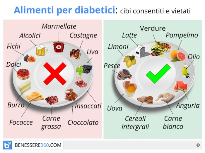 Alimenti Per Diabetici Cibi Consigliati E Cibi Da Evitare