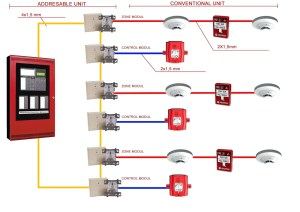 UL Listed Fire Alarm System Supplier Company, Price