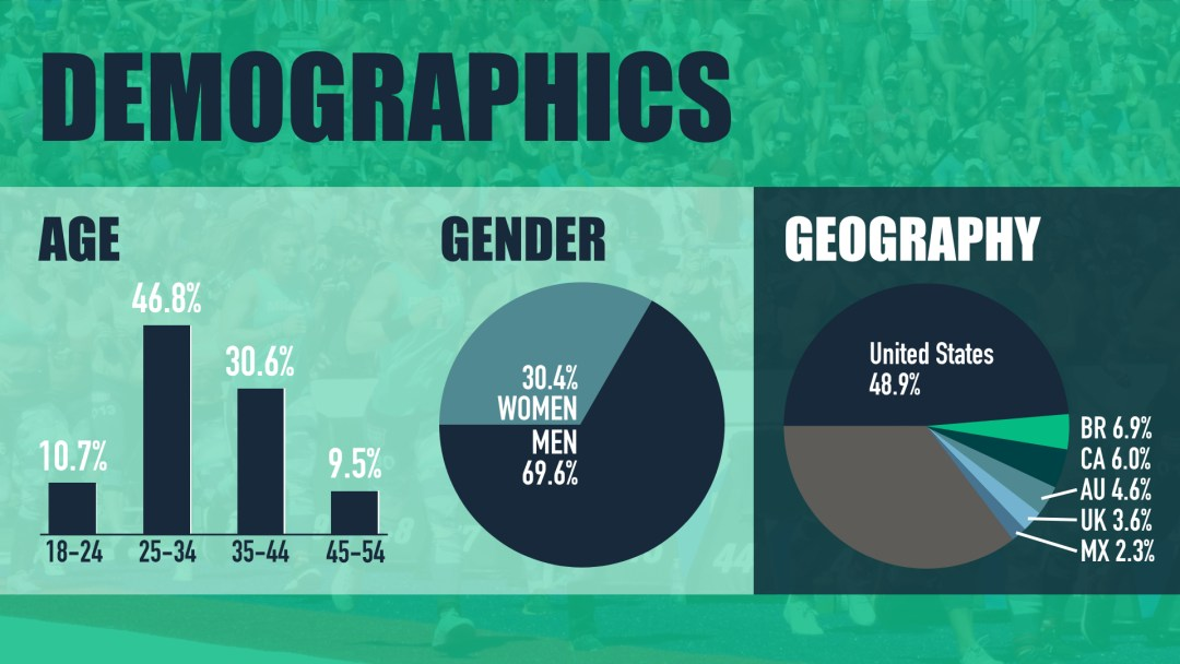 WODDITY's demographics are largely US-based males between the age of 25 and 34.