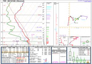 Fort Worth, TX 12Z Sounding January 10, 2020