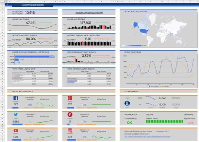 Dasbor pemasaran menggunakan Google Apps Script