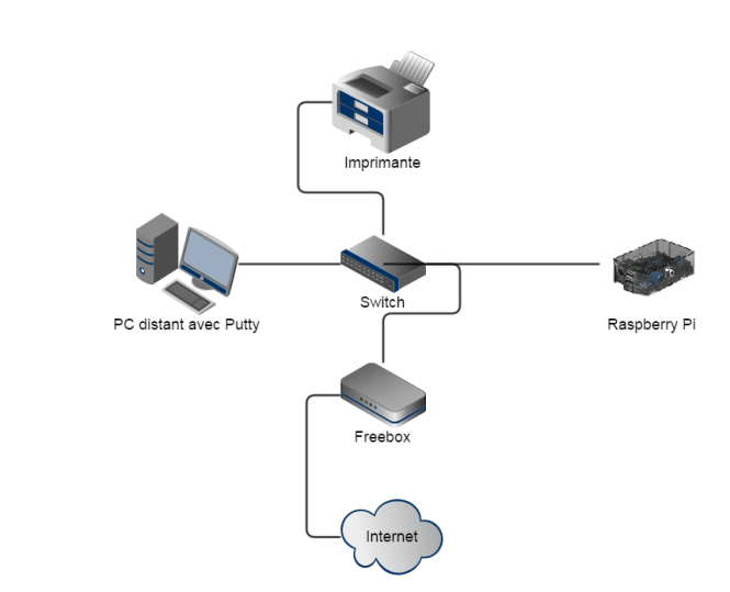 Structure de mon réseau