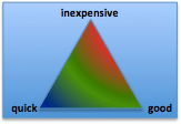 kosten-kwaliteit-snelheid 3-hoek