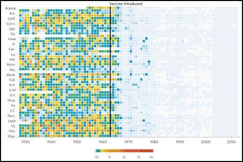 incidenza del morbillo dopo il vaccino