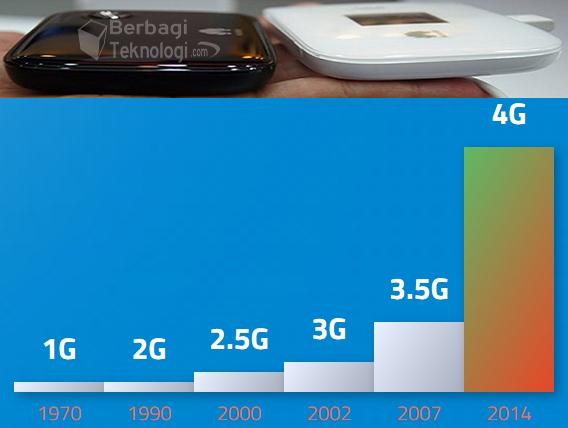 Dengan bekerja sama dengan teknologi pendahulunya yaitu 3g dan 4g untuk menyediakan koneksi. Perkembangan Teknologi Seluler 1g Sampai 4g Lte