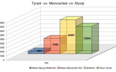 memcached_mysql_tyrant