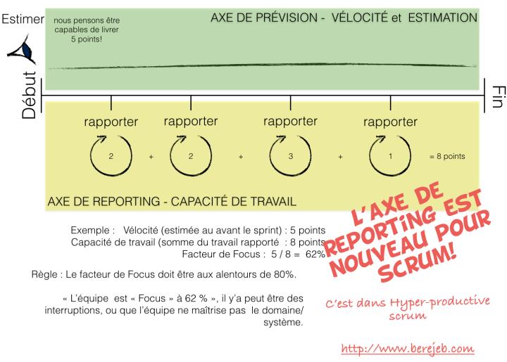 hyperproductivescrum-3