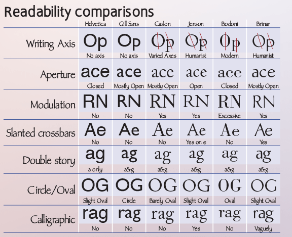 Readability table for font design