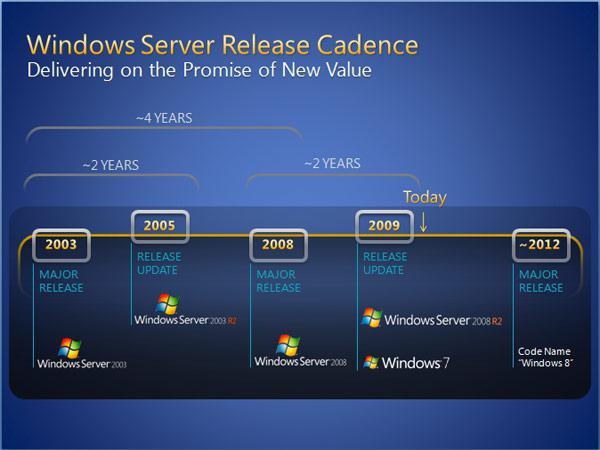 windows-2012-release-roadmap
