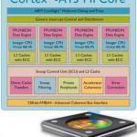 Cortex A15 MPCore Prosesor Andalan ARM Terbaru