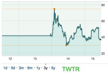 Entwicklung der Twitter Aktie in Dollar seit Emission