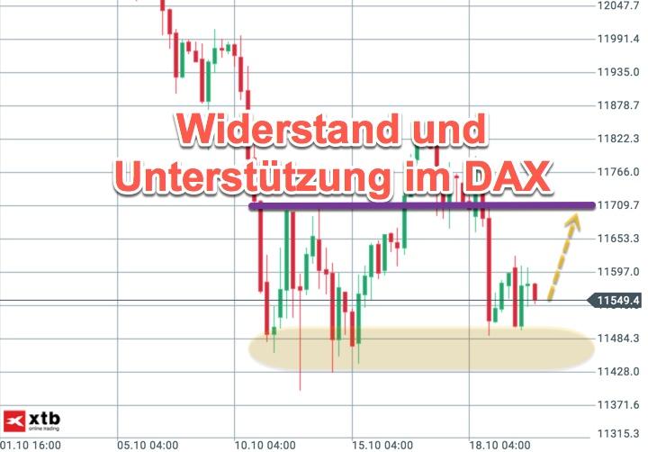Wochenanalyse KW43 zum DAX und weiteren Märkten