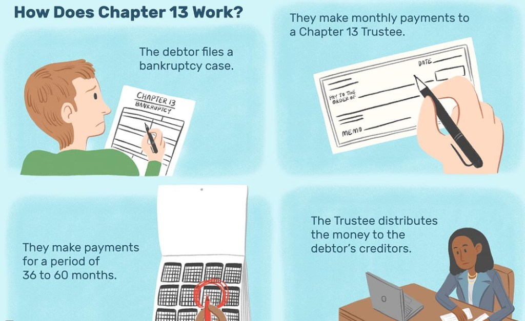 how chapter 13 bankruptcy can help you
