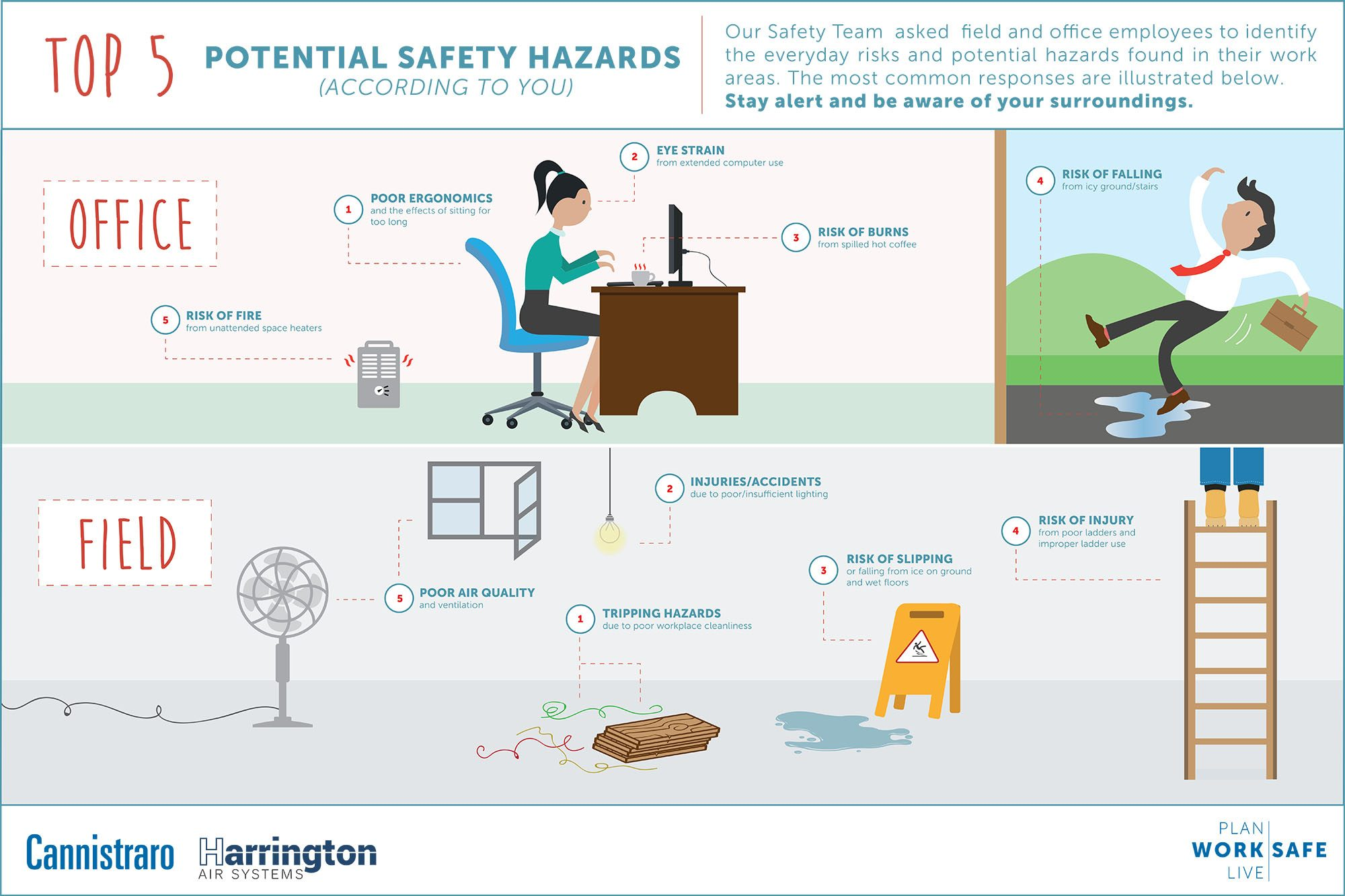 5 Common Workplace Safety Hazards