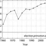 Correlation (Cumulative) Presidential Election Outcome 1964-2008