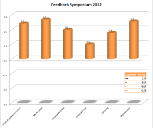Feedback-OKB-Symposium-2012