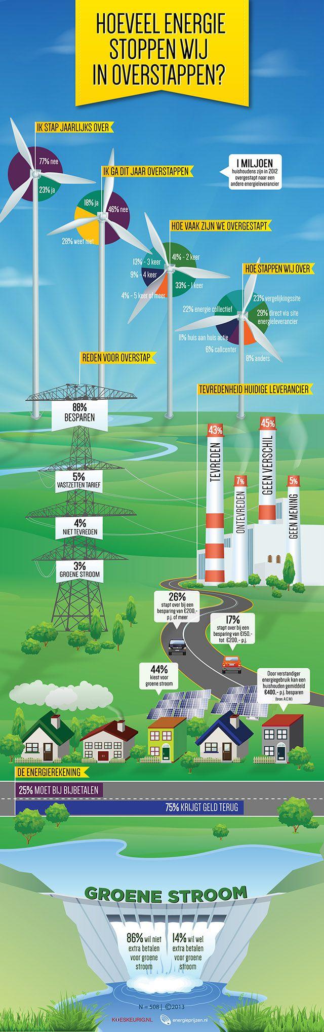Overstappen infographic Kieskeurig