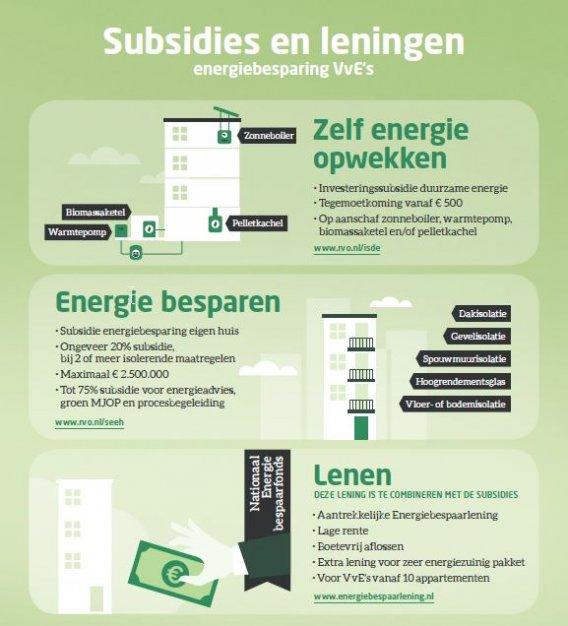 Infographic subsidies en leningen VvE