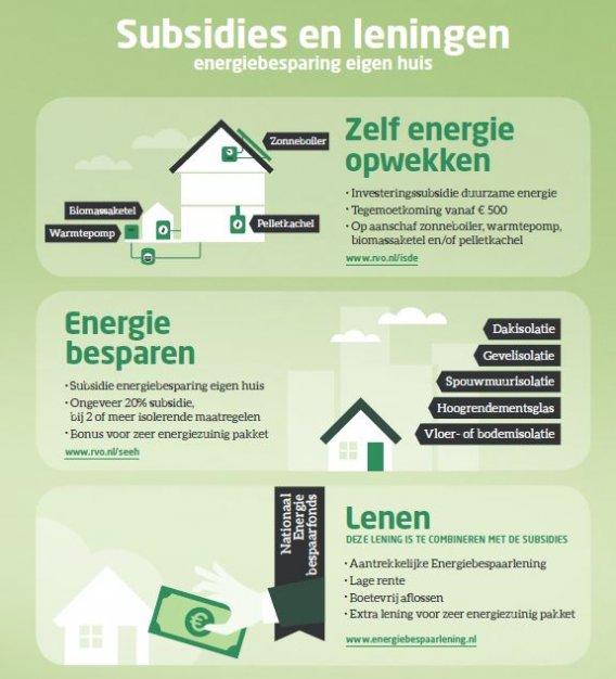 Infographic subsidies en leningen particuliere woningeigenaren