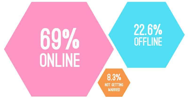 Shopping Online Wedding