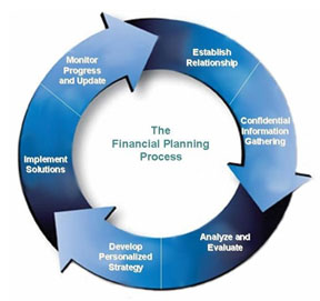 An image of the financial planning process