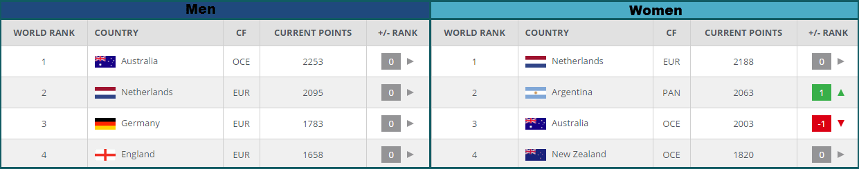 2016 FIH Int rankings
