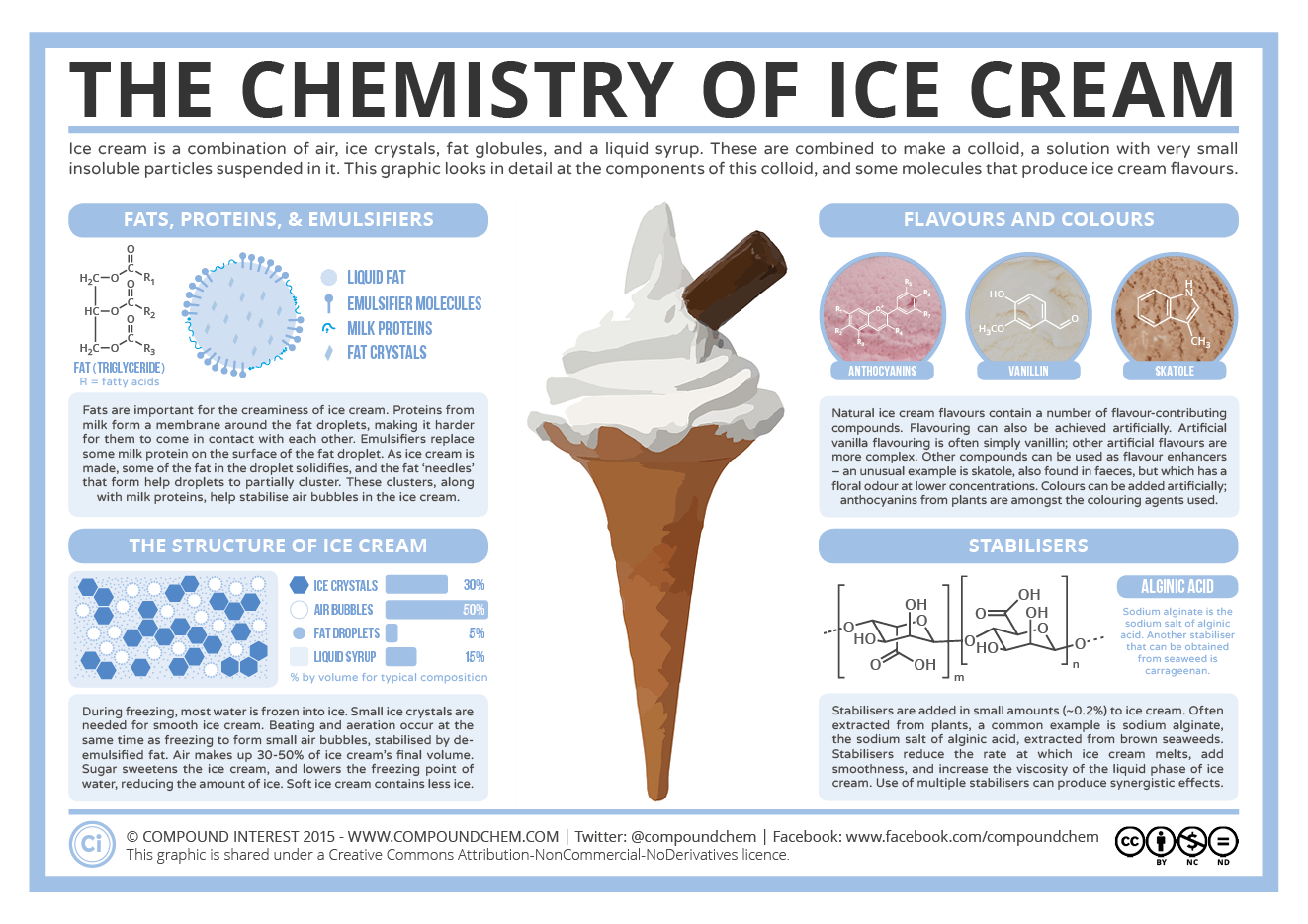 The Chemistry Of Ice Cream Infographic