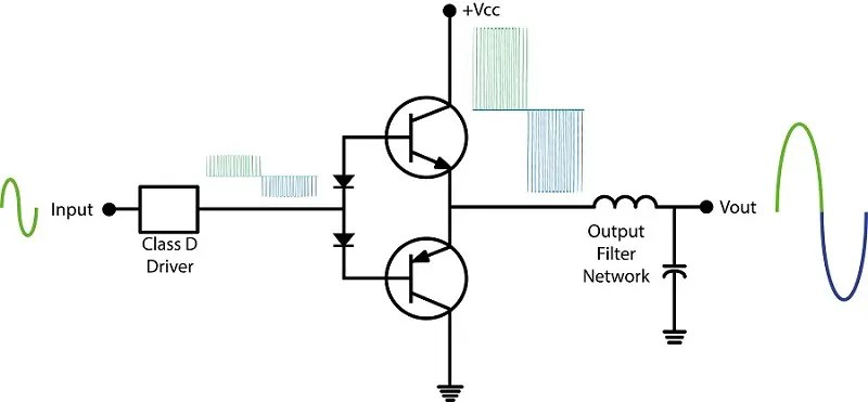 How Does a Car Audio Amplifier Work?