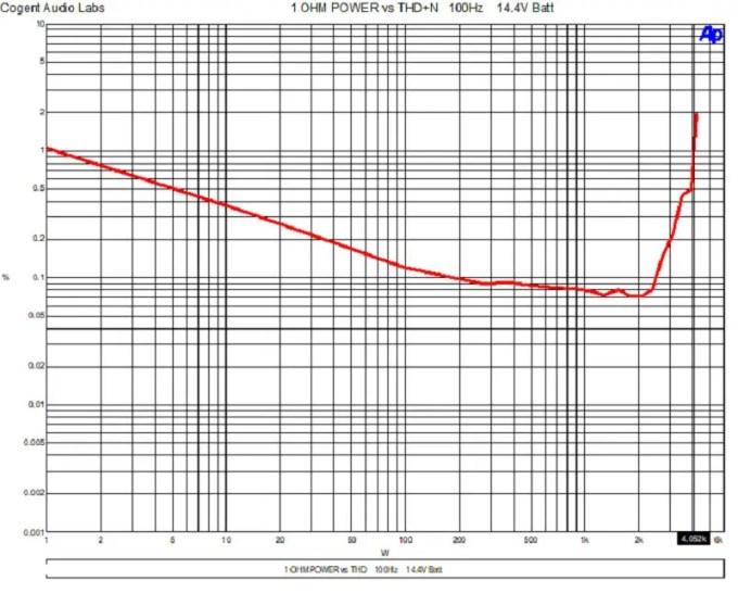 Car Audio Specs