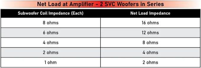 Amplifier Load