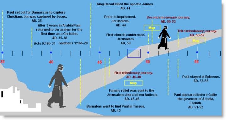 Paul's Missionary Journeys - Timeline