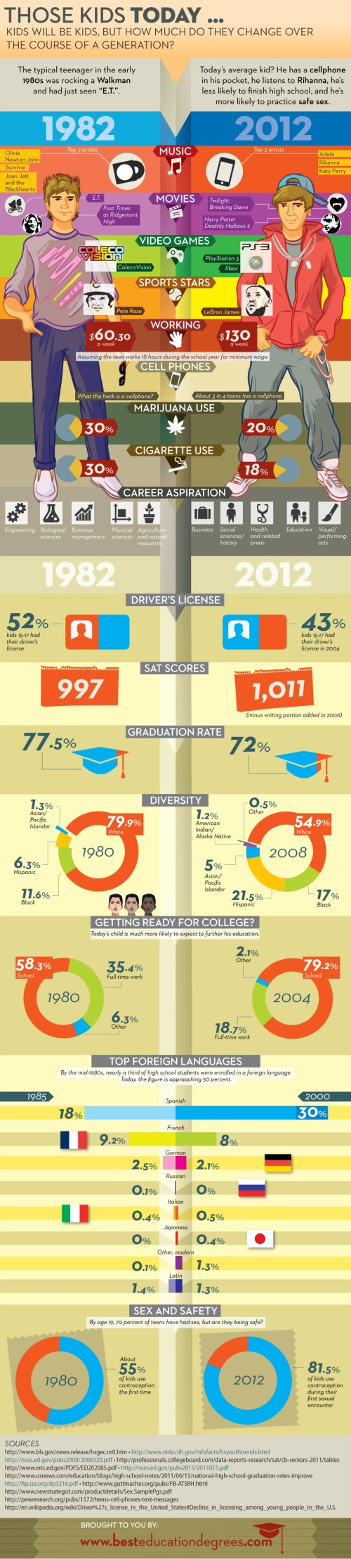Then vs Now: How Things Have Changed from 1982 to 2012