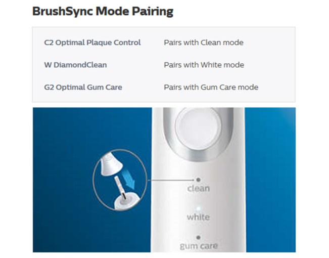 The BrushSync mode-pairing system of ProtectiveClean