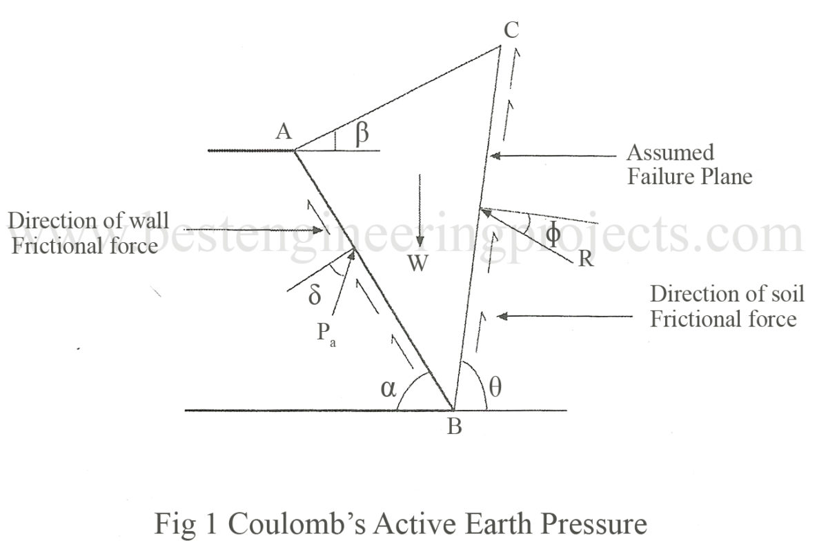 Coulomb's Wedge Theory | Derivation for Active Case