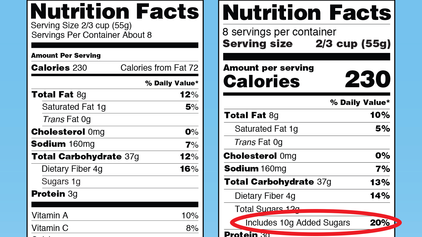 Guide To New Food Labels And Added Sugars