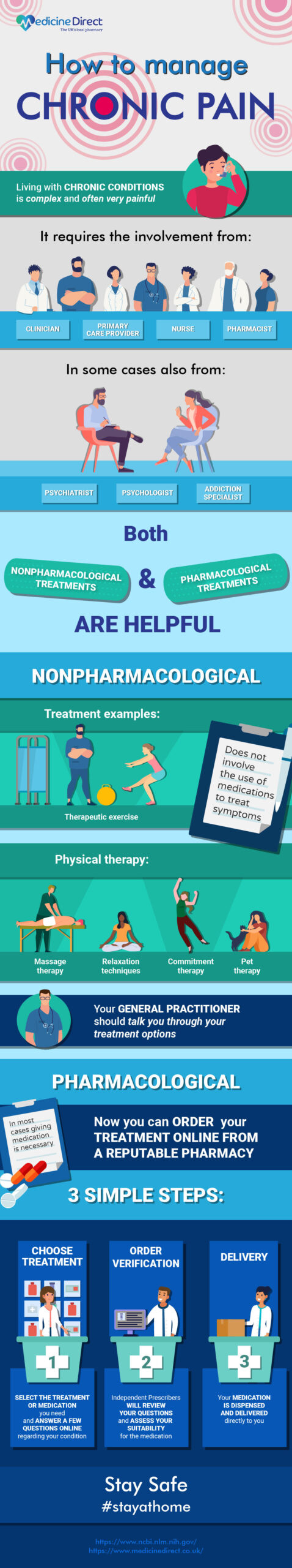 causes of chronic pain