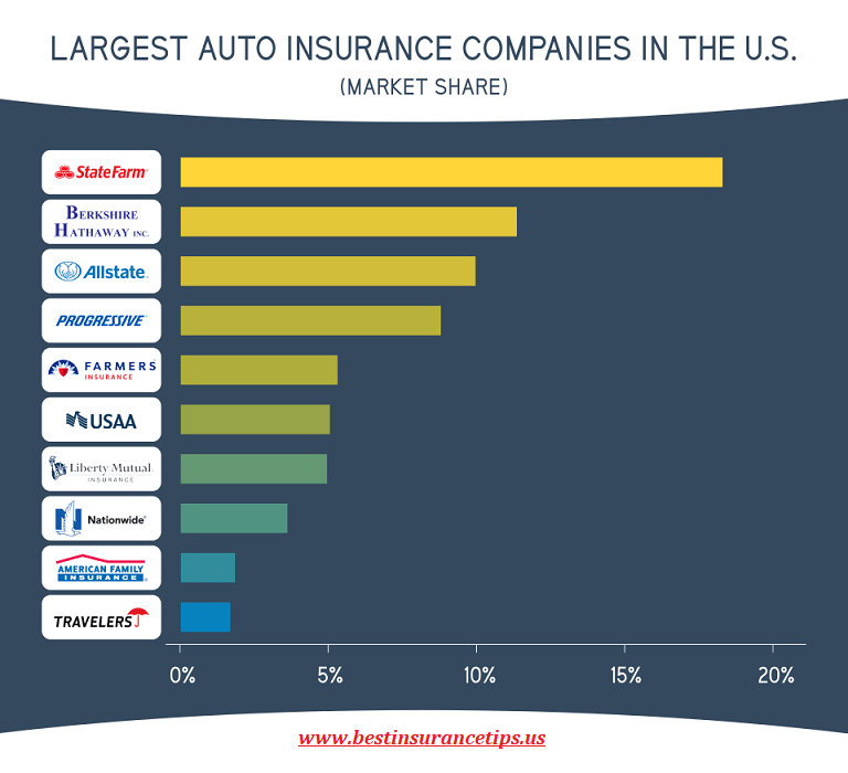 Top Ten Biggest Auto Insurance Companies In The Usa Uk Europe In
