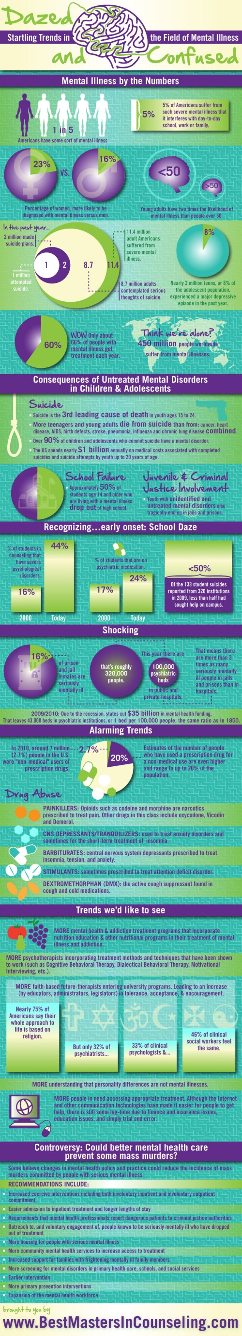 Trends in Mental Disability