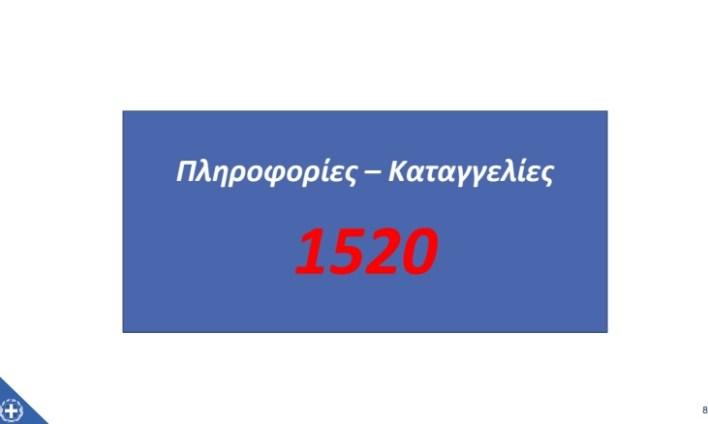 μέτρα 1520