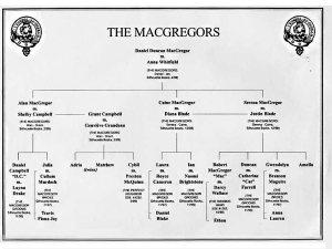 Die MacGregors - Stammbaum der Familie