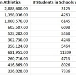 Comparing How Much $ Arkansas School Districts Spend on Sports