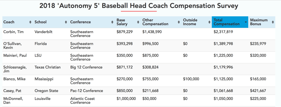 Dave Van Horn's Pay Raise Propels Him Over Most MLB Manager