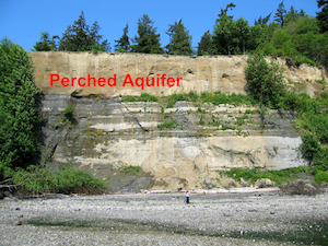 "Example of a ""perched"" (above sea level) aquifer. For scale, notice the human on the beach."