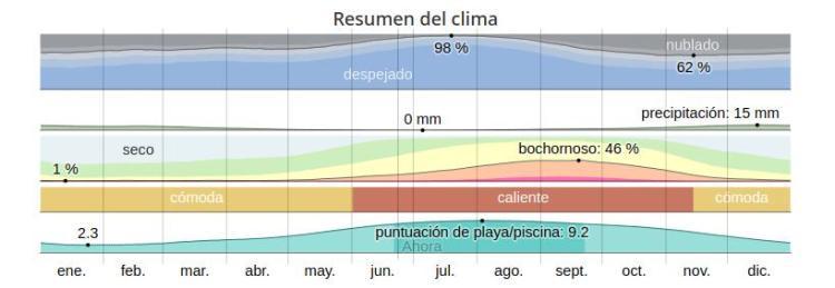 resumen del clima en canarias